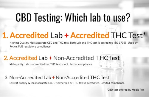 CBD Oil Testing offered by Medic Pro